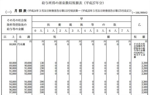 源泉徴収税額表2